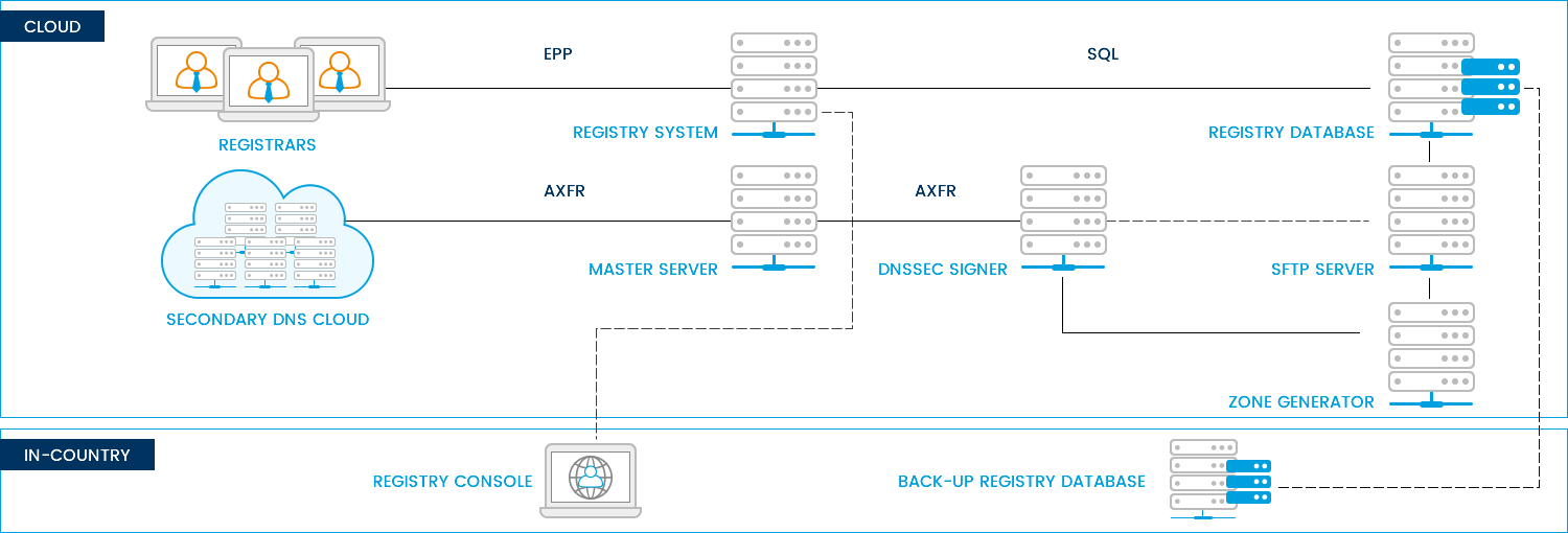 CentralNic Shared Registry Service Platform Diagram